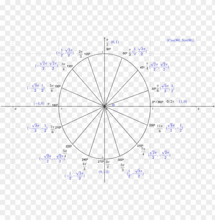 artially filled in unit circle PNG image with transparent ...