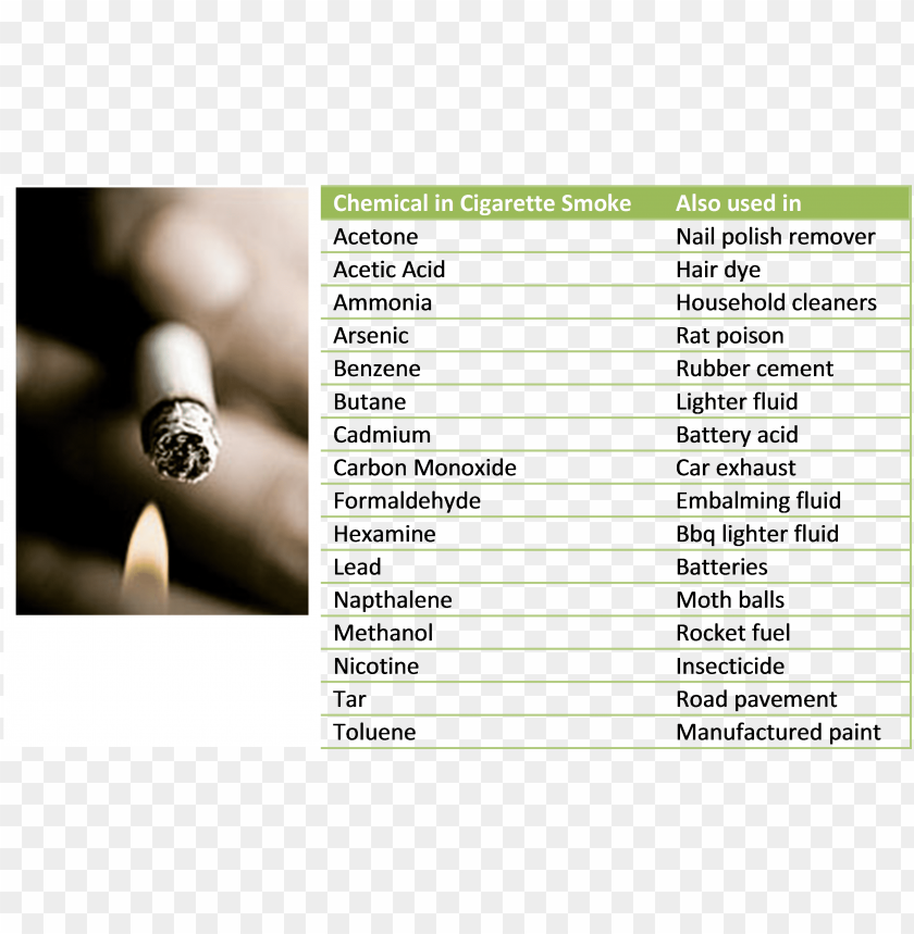 free PNG do you know what you are being exposed to when you - chemicals in cigarettes PNG image with transparent background PNG images transparent