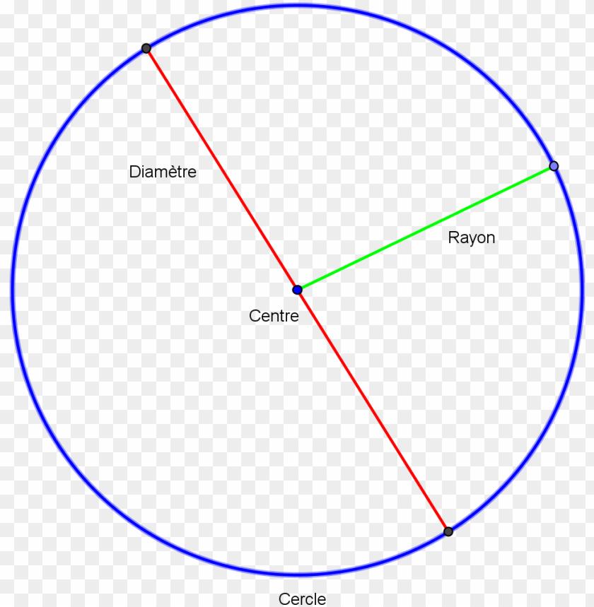 free PNG le cercle - cercle géométrie PNG image with transparent background PNG images transparent