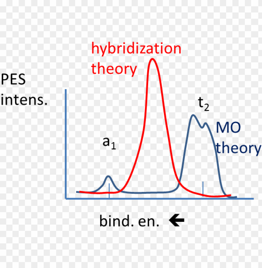 free PNG mo versus hybridization theory for methane pes - diagram PNG image with transparent background PNG images transparent