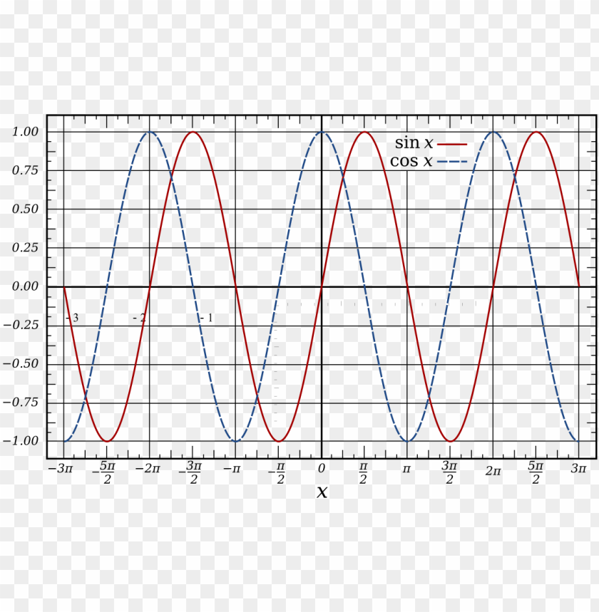 free PNG sine wave PNG image with transparent background PNG images transparent