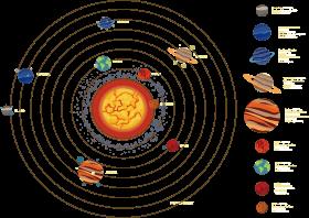 Solar system planet