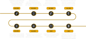 roadmap feb 2019 transparent - circle PNG images transparent