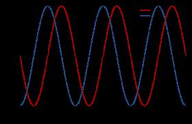 sine wave PNG images transparent