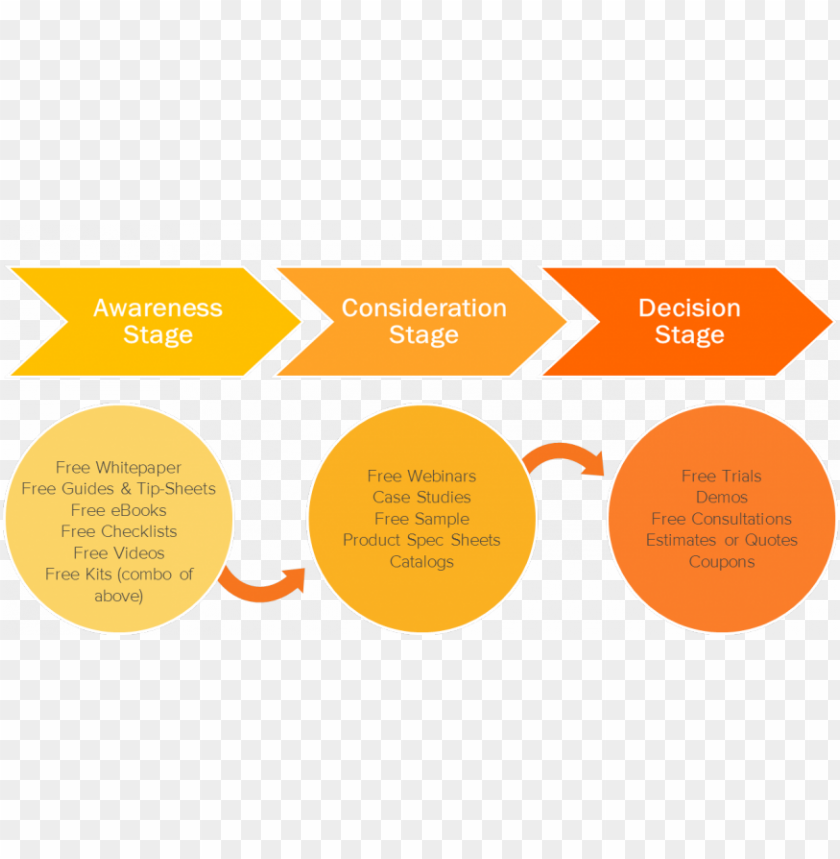 free PNG 14 visualizations mapping the b2b buyers journey komarketi PNG image with transparent background PNG images transparent