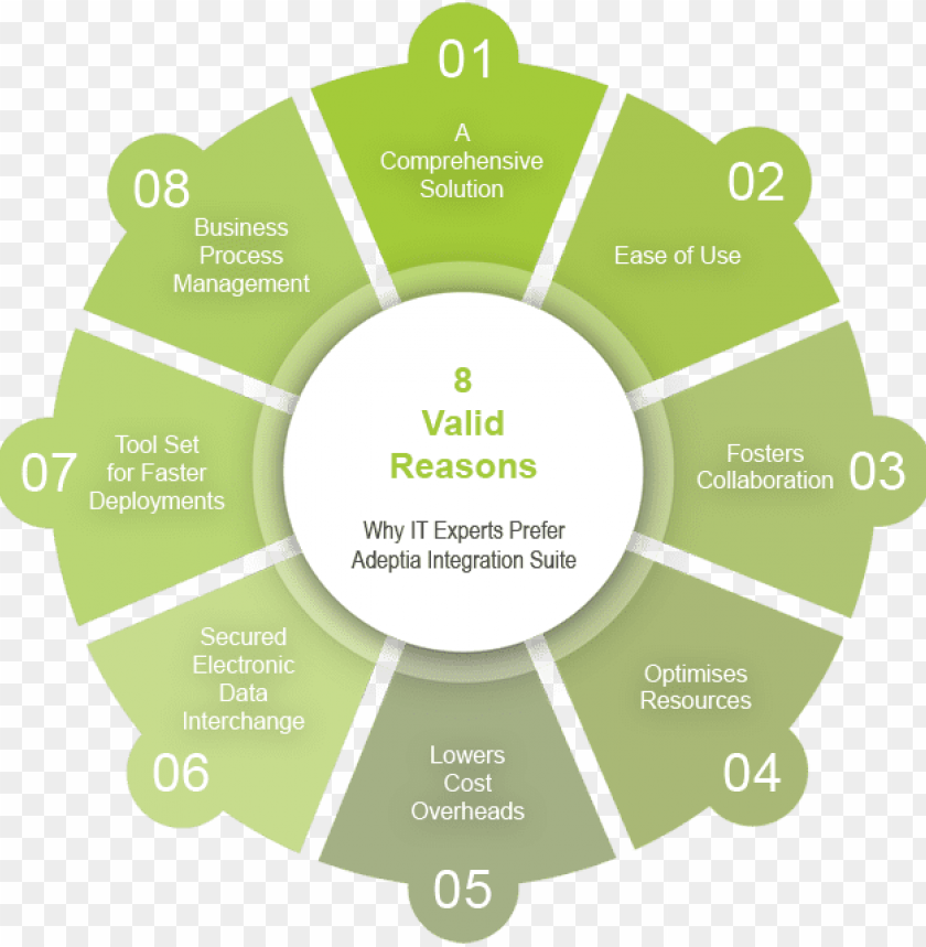 free PNG 8 secret reasons why it experts prefer adeptia integration - journey mapping homelessness PNG image with transparent background PNG images transparent