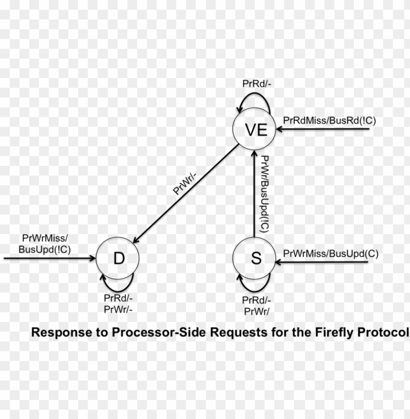 free PNG 800px firefly protocol processor side - diagram PNG image with transparent background PNG images transparent