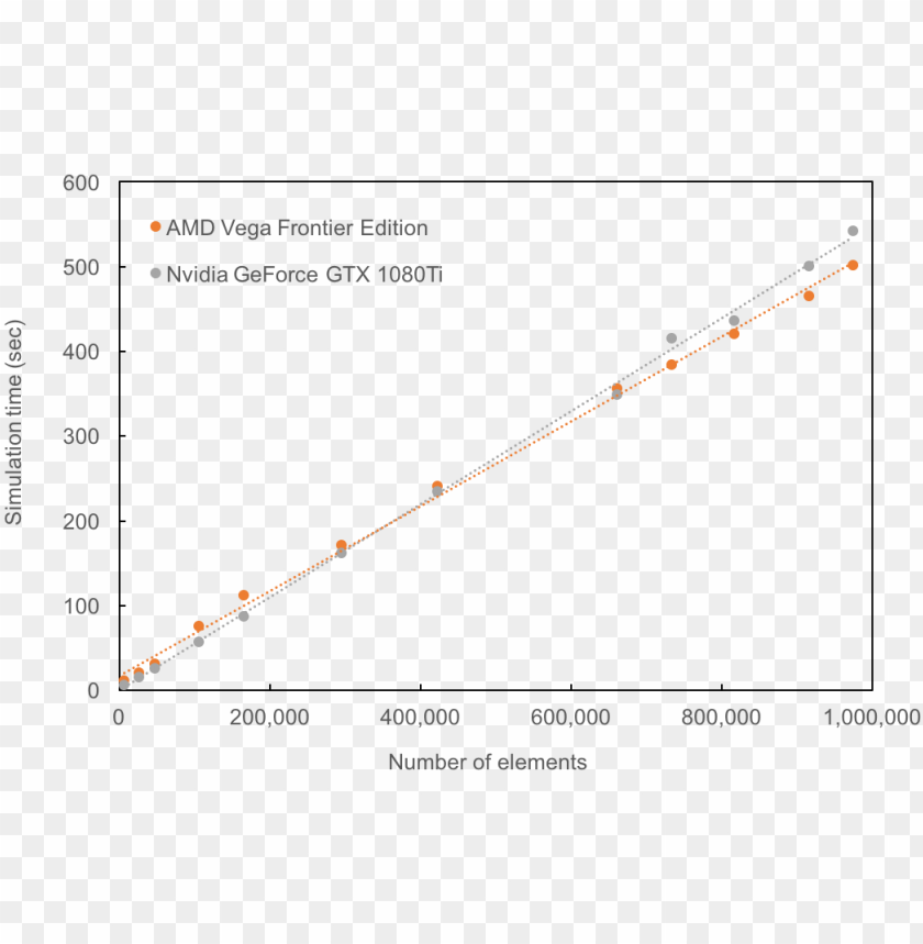 A Comparison Of Performance On Amd And Nvidia Gpus Plot Png Image With Transparent Background Toppng
