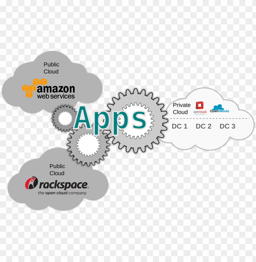 free PNG a multi-cloud app utilizing amazon aws, rackspace, - illustratio PNG image with transparent background PNG images transparent