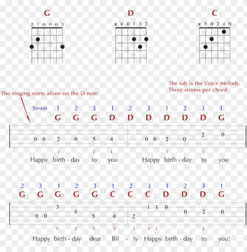 And Tab For The Happy Birthday Guitar Chords Png Image With Transparent Background Toppng
