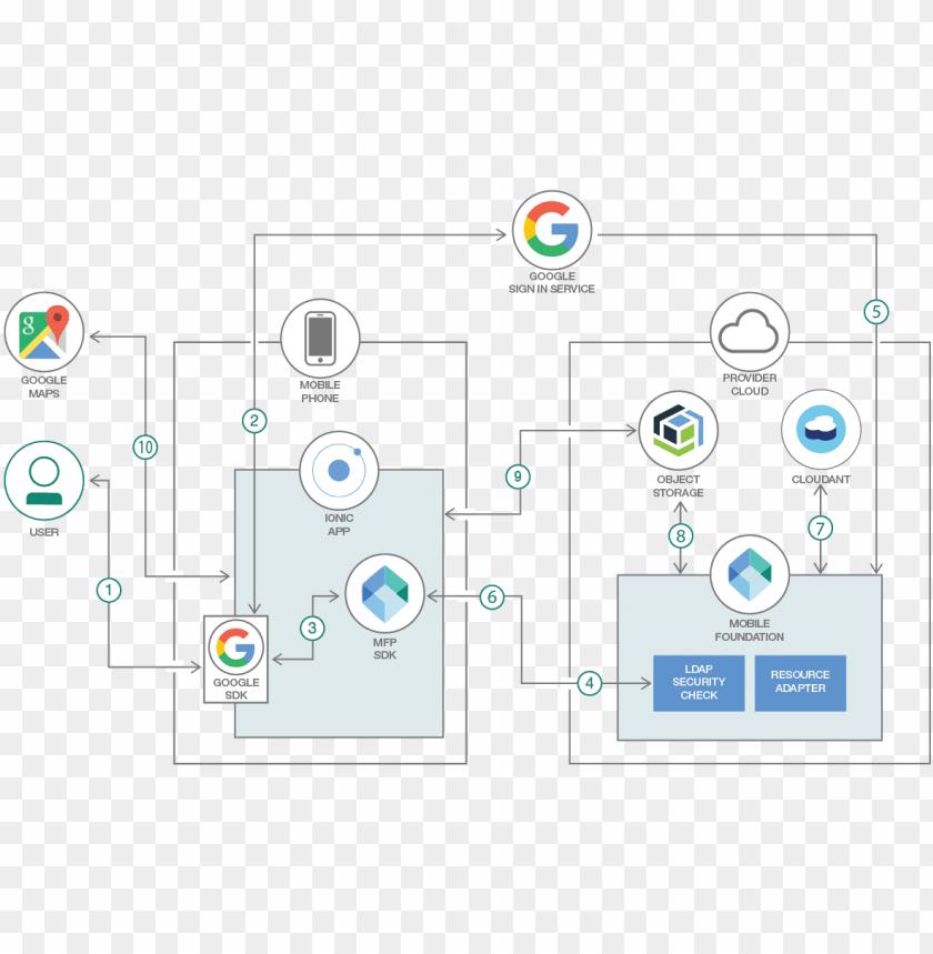free PNG architecture diagram showing social authentication - social login diagram mobile PNG image with transparent background PNG images transparent