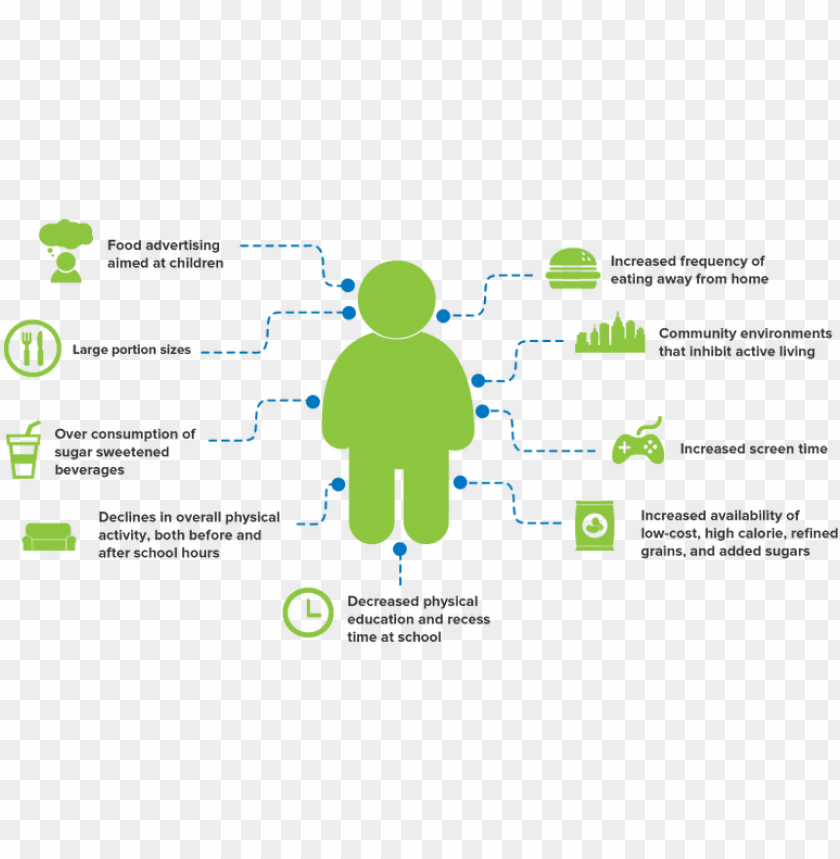 free PNG causes of obesity - childhood obesity factors PNG image with transparent background PNG images transparent