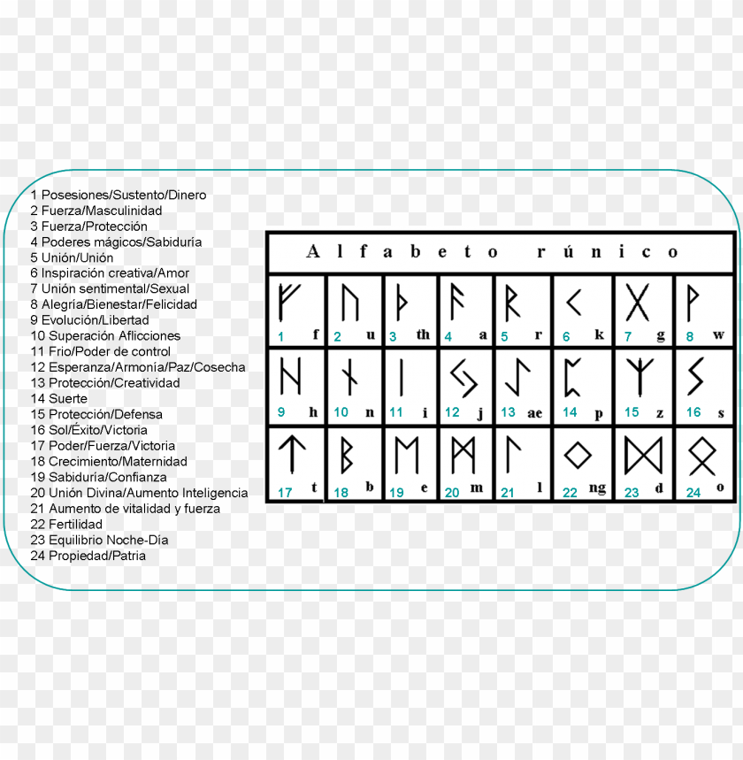 free PNG como hacer unas runas de una rama de arbol <sub>paso - futhark runes PNG image with transparent background PNG images transparent