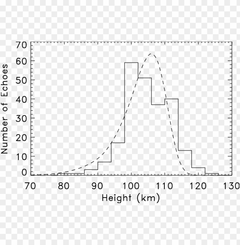 free PNG comparison of the observed height distribution with - diagram PNG image with transparent background PNG images transparent