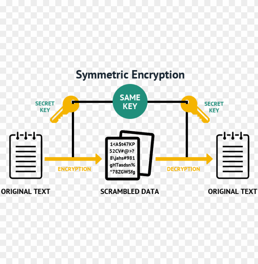free PNG difference between symmetric and asymmetric encryption - symmetric key algorithm PNG image with transparent background PNG images transparent