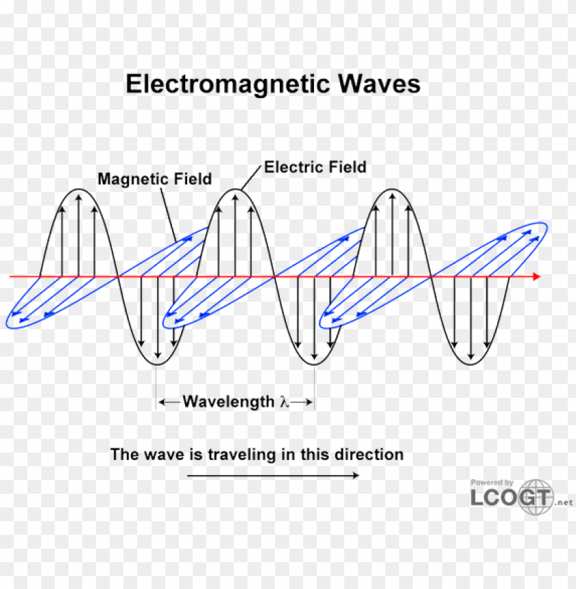 free PNG electromagnetic waves 0-600x471 - electromagnetic radiation and light wave PNG image with transparent background PNG images transparent