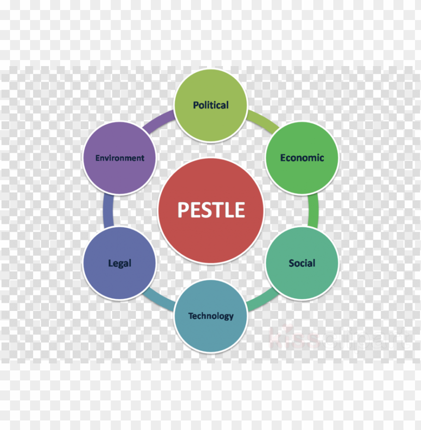 free PNG estle analysis clipart pest analysis marketing - negative impact of gst in india PNG image with transparent background PNG images transparent