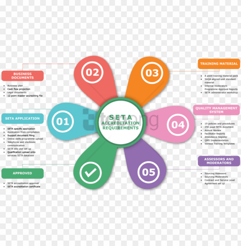 free PNG free png download funding flow of the seta png images - business quality management system PNG image with transparent background PNG images transparent