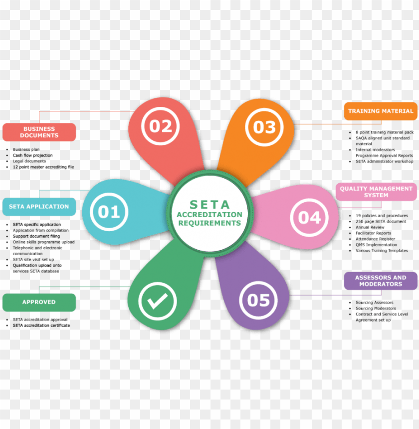 free PNG funding flow of the seta PNG image with transparent background PNG images transparent