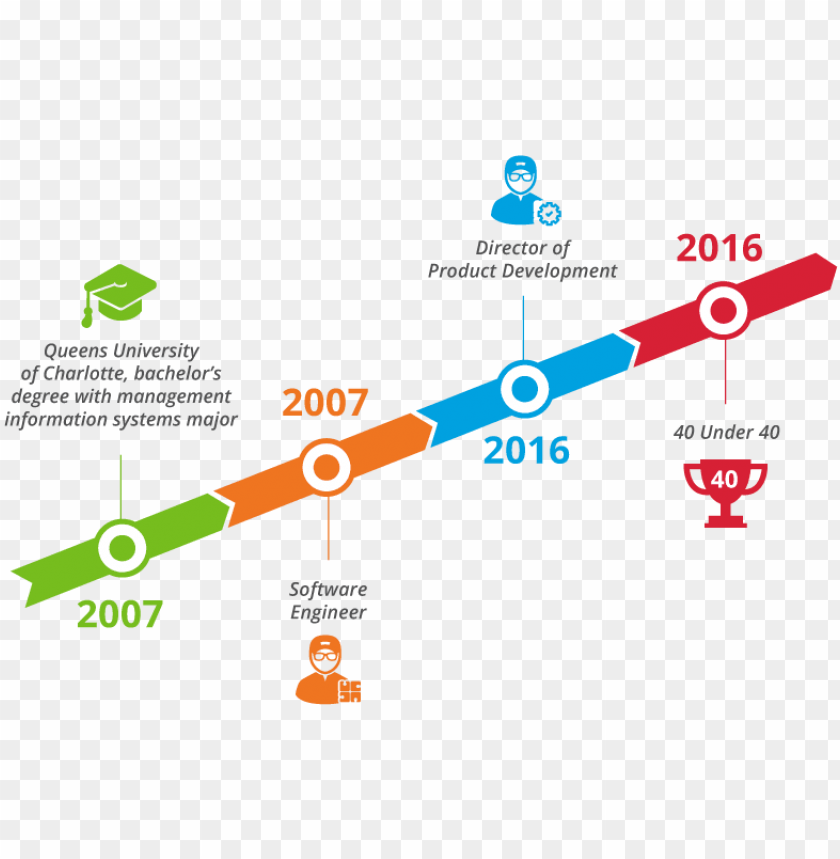 Hil Taylor Career Timeline Software Developer Career Timeline Png Image With Transparent Background Toppng