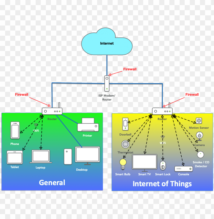 home network segmentation - internet of things PNG image with transparent background@toppng.com