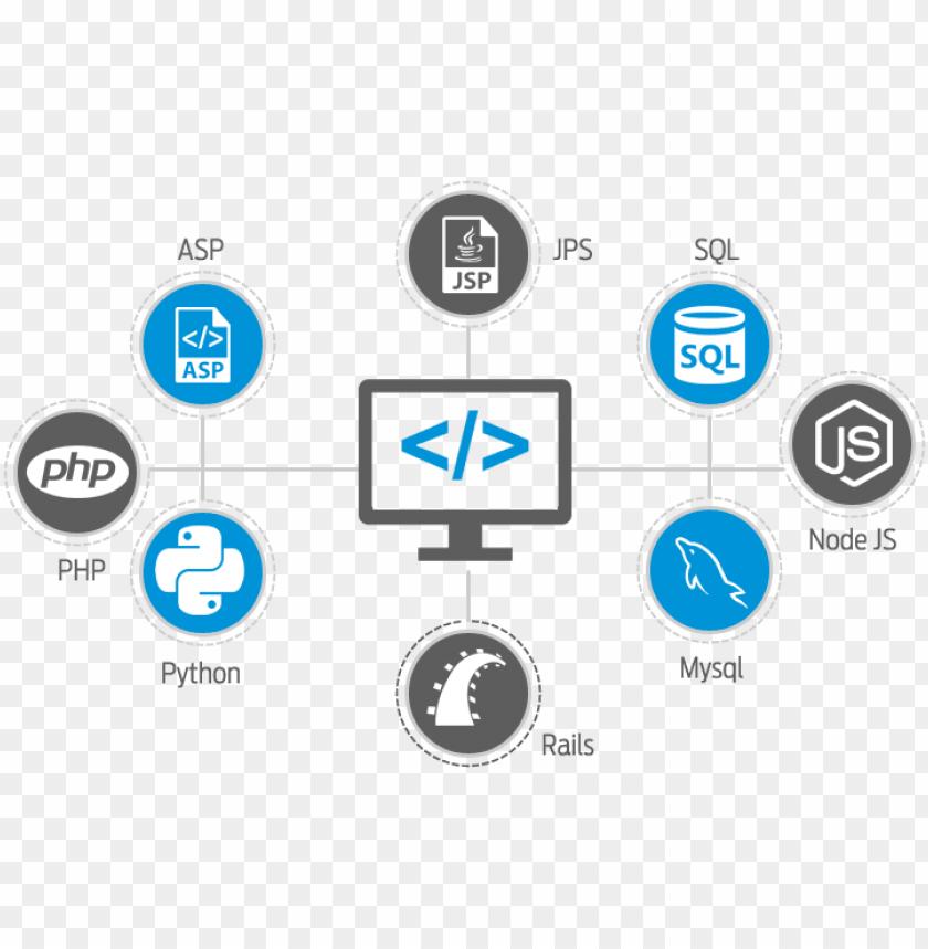 free PNG houston web development, houston application development, - web development technologies PNG image with transparent background PNG images transparent