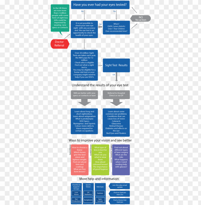 free PNG my local optician eye map test - flowchart of an optician practice PNG image with transparent background PNG images transparent