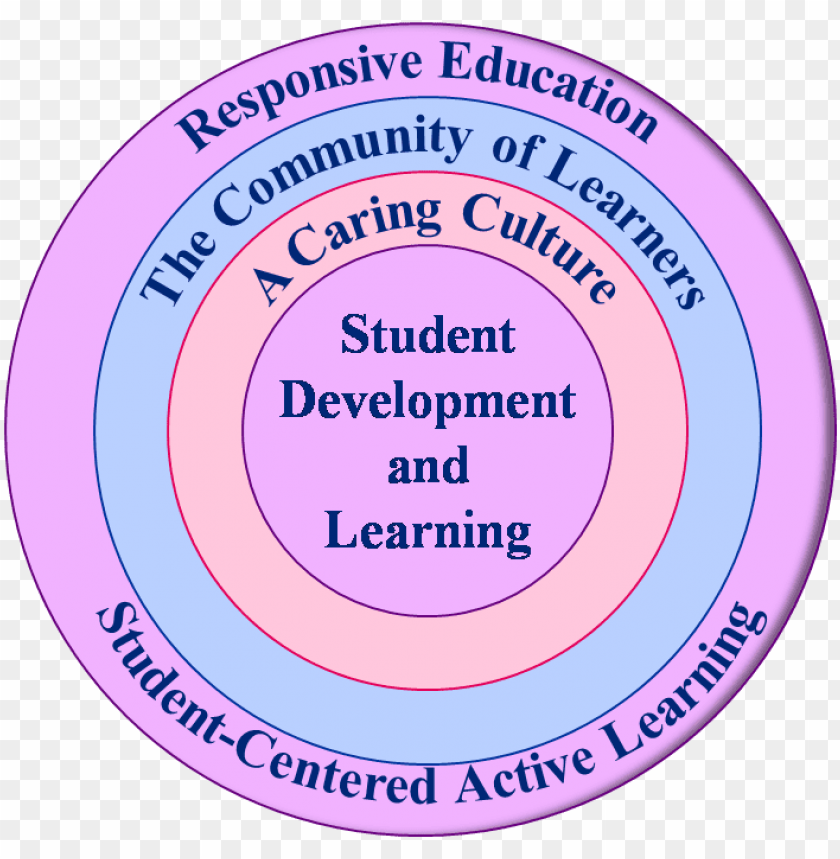 free PNG rotective - learner centred approach in higher educatio PNG image with transparent background PNG images transparent