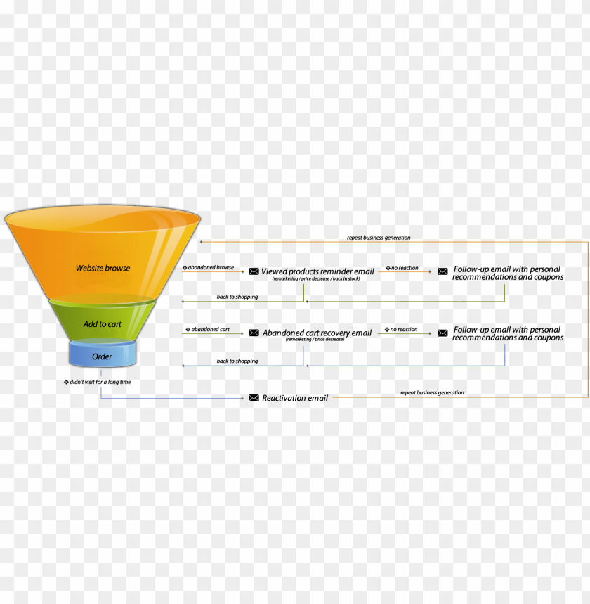 free PNG sales funnel diagram PNG image with transparent background PNG images transparent