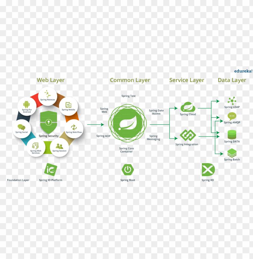 free PNG spring ecosystem - spring tutorial - edureka - spring framework PNG image with transparent background PNG images transparent