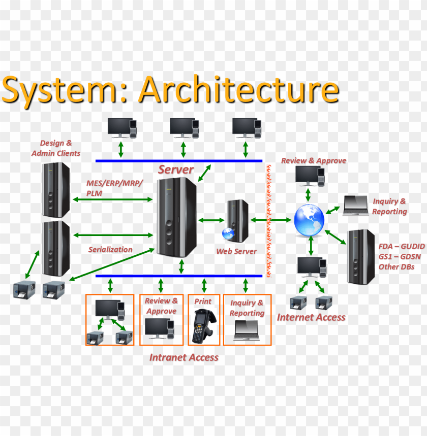 System Architecture Web Server Architecture Diagram Png