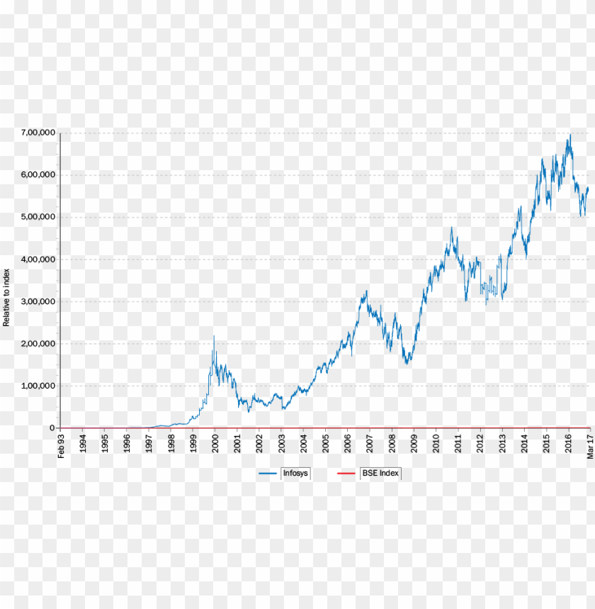 free PNG the historical stock price performance in the above - infosys share price graph PNG image with transparent background PNG images transparent