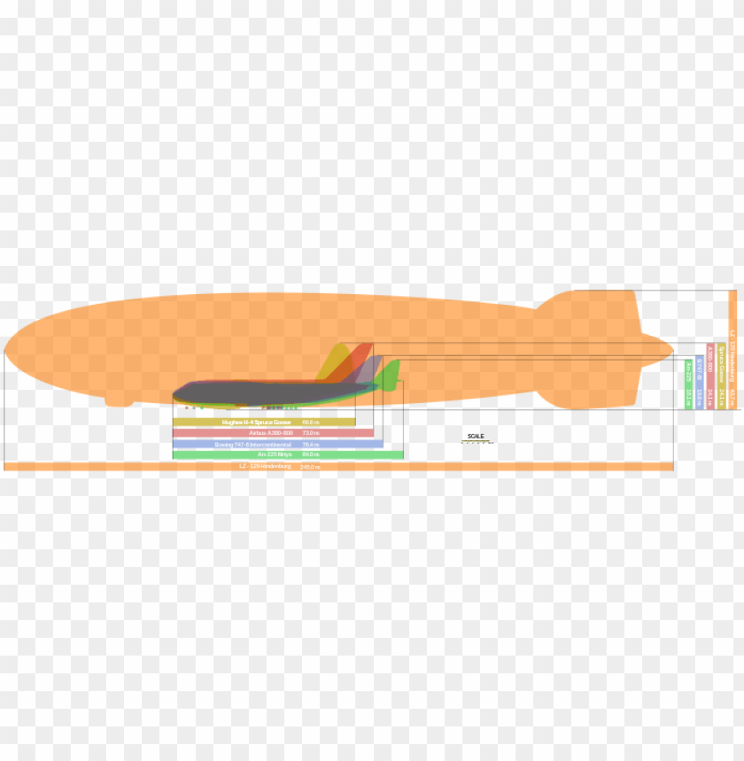 free PNG the ten largest aircraft ever built - largest plane in the world compariso PNG image with transparent background PNG images transparent