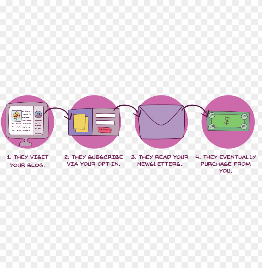 free PNG this diagram shows how a customer moves through a sales - sales process PNG image with transparent background PNG images transparent