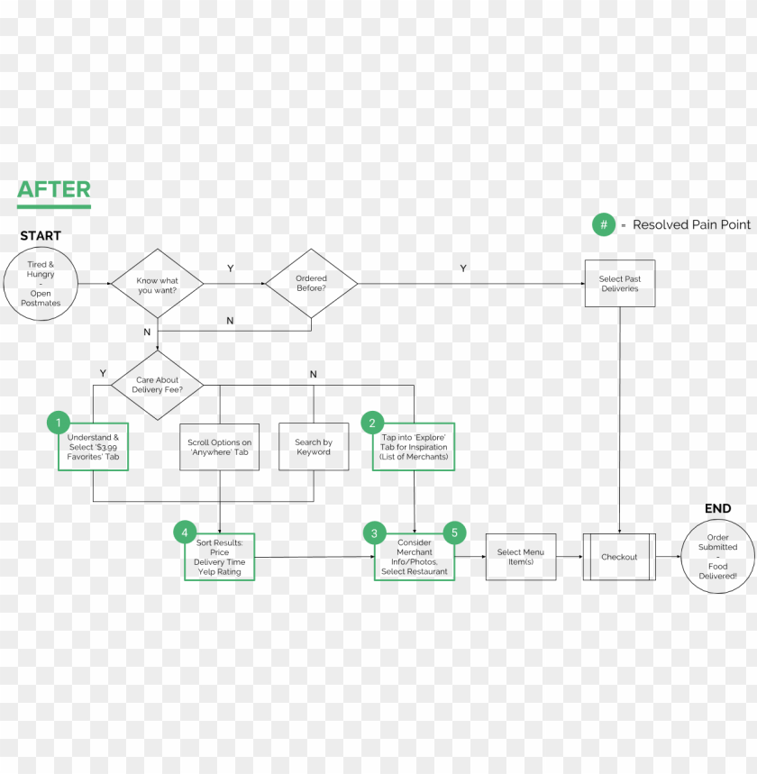 free PNG to visualize the potential steps users could take and - food app user flow PNG image with transparent background PNG images transparent