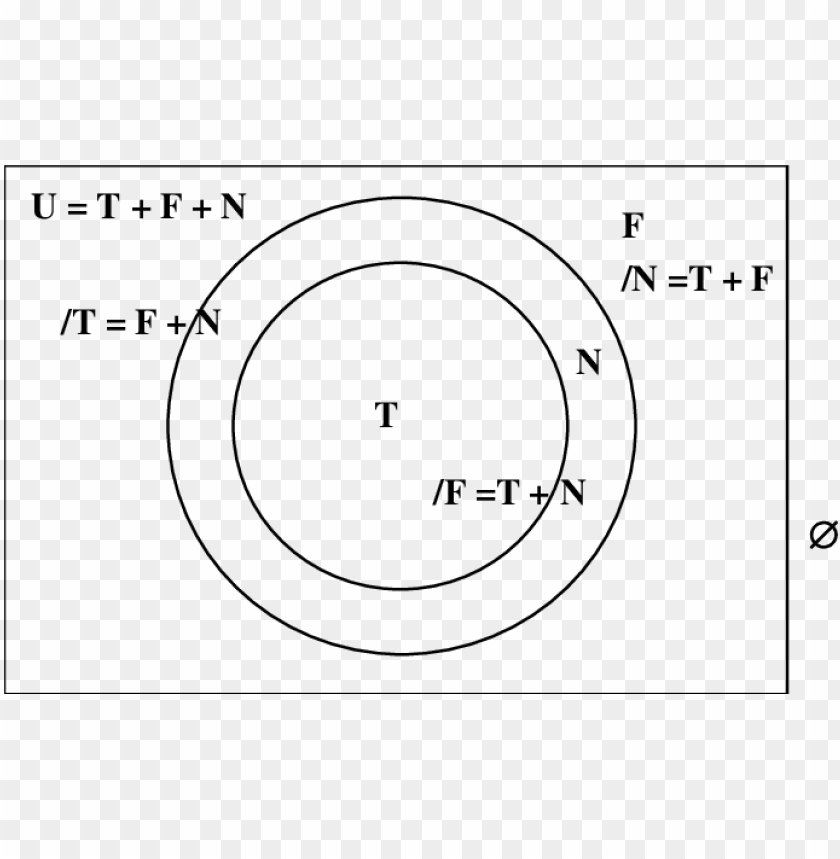 free PNG venn diagram showing u 8 download scientific diagram - circle PNG image with transparent background PNG images transparent