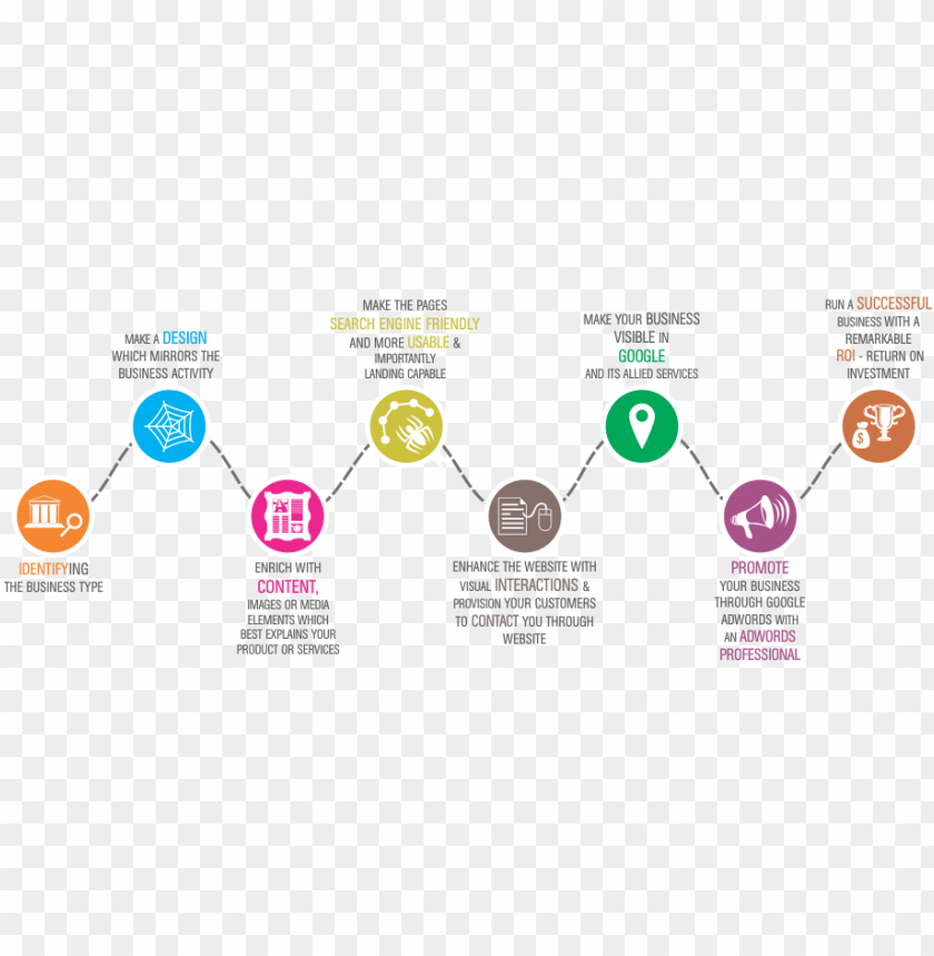 free PNG web development life cycle - brand development life cycle PNG image with transparent background PNG images transparent